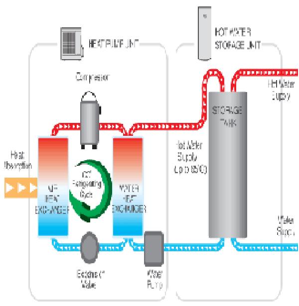 Sanden Heat Pump Hot Water Systems
